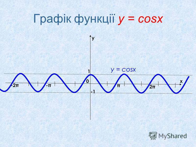 Графік функції у = cosx x y 0 π 2π2π -π-π-2π 1 у = соsx