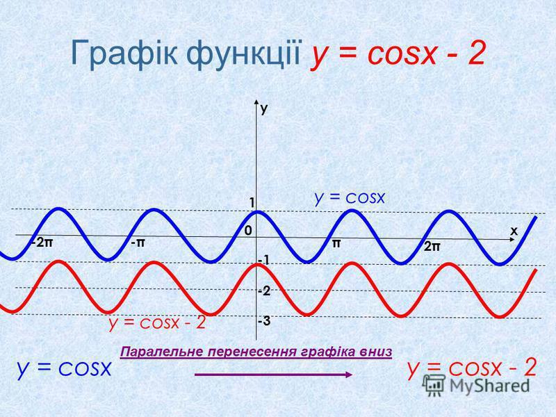 Графік функції у = cosx - 2 у = соsx у = cosx - 2 x y 0 π 2π2π -π-π-2π 1 -2 Паралельне перенесення графіка вниз у = cosx - 2 у = соsx -3