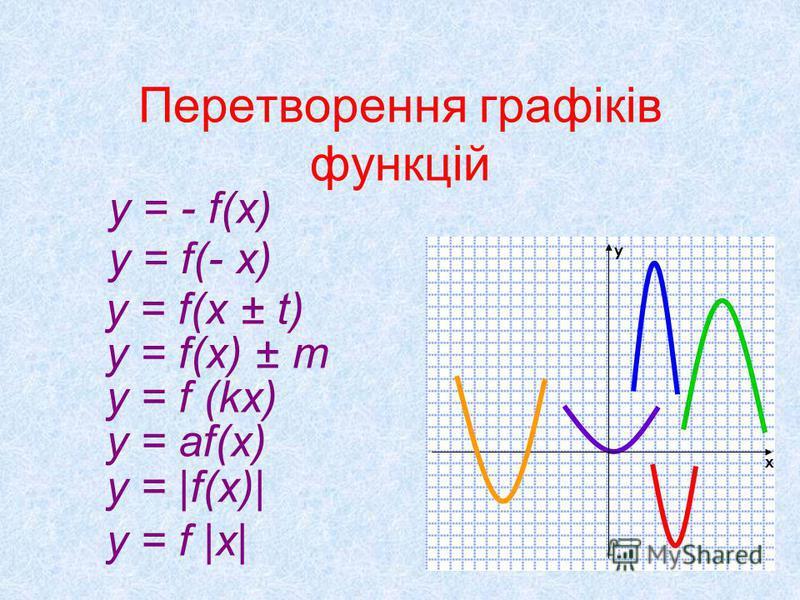 Перетворення графіків функцій y = f(x ± t) y = f(x) ± m y = f (kx) y = af(x) y = - f(x) y = f(- x) y = |f(x)| y = f |x| х у