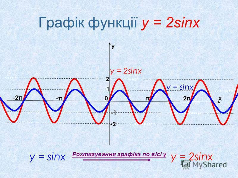 Графік функції у = 2sinx у = sinx у = 2sinx x y 0π2π2π-π-π -2π 1 2 -2 Розтягування графіка по вісі у у = 2sinx у = sinx