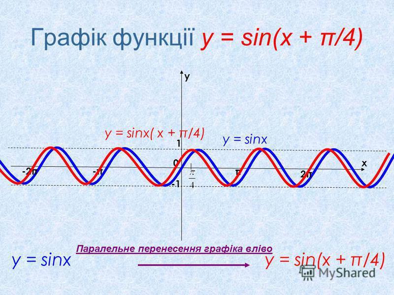 Графік функції у = sin(x + π/4) у = sinx у = sin(x + π/4) x y 0 π 2π2π -π-π-2π 1 Паралельне перенесення графіка вліво у = sinx( х + π/4) у = sinx