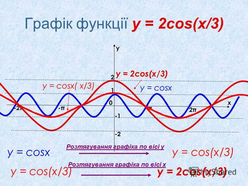 Графік функції у = 2cos(x/3) у = соsx у = cos(x/3) x y 0 π 2π2π -π-π-2π 1 Розтягування графіка по вісі у у = cosx( х/3) у = соsx у = cos(x/3) Розтягування графіка по вісі х у = 2cos(x/3) 2 -2