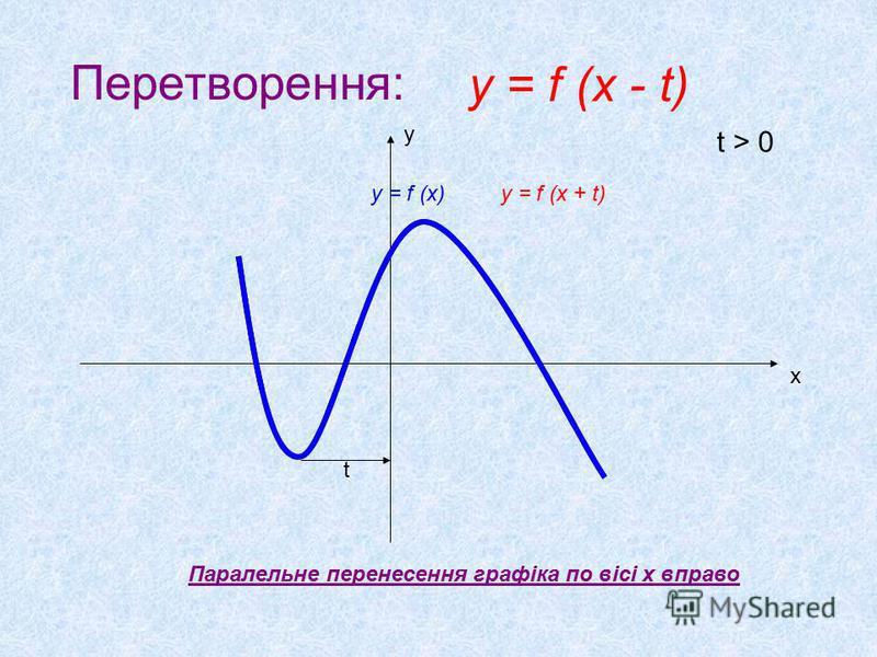 Перетворення: Паралельне перенесення графіка по вісі x вправо х у t t > 0 y = f (x - t) y = f (x)y = f (x + t)