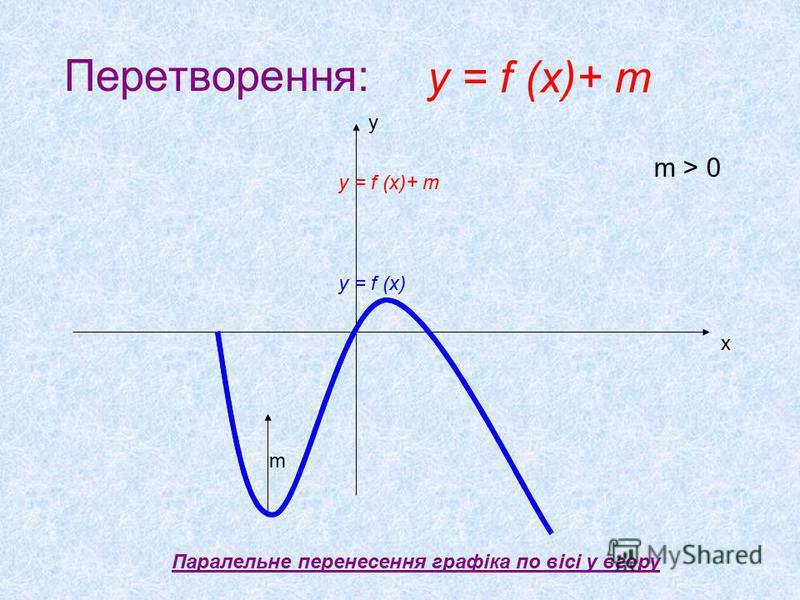 Перетворення: Паралельне перенесення графіка по вісі у вгору х у m m > 0 y = f (x)+ m y = f (x) y = f (x)+ m