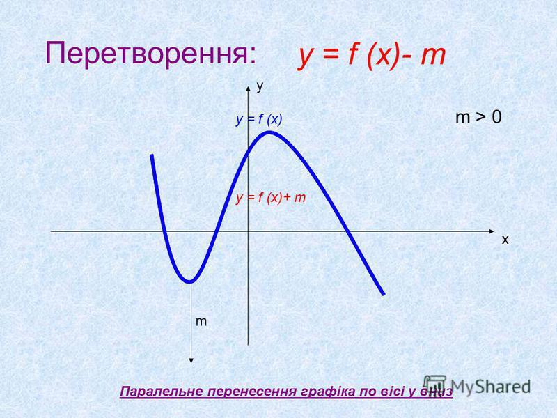 Перетворення: Паралельне перенесення графіка по вісі у вниз х у m m > 0 y = f (x)- m y = f (x) y = f (x)+ m