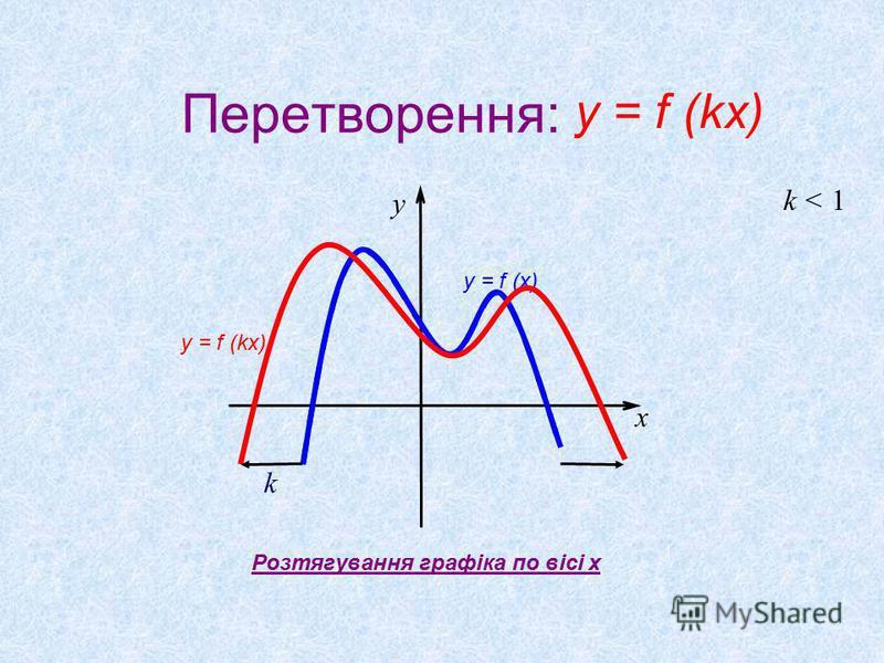 Перетворення: k < 1 k x y Розтягування графіка по вісі x y = f (kx) y = f (x) y = f (kx)