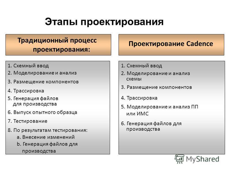 Этапы проектирования Проектирование Cadence Традиционный процесс проектирования: Проектирование Cadence 1. Схемный ввод 2. Моделирование и анализ 3. Размещение компонентов 4. Трассировка 5. Генерация файлов для производства 6. Выпуск опытного образца