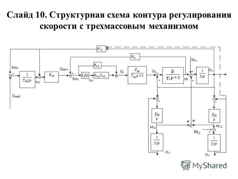 Слайд 10. Структурная схема контура регулирования скорости с трех массовым механизмом