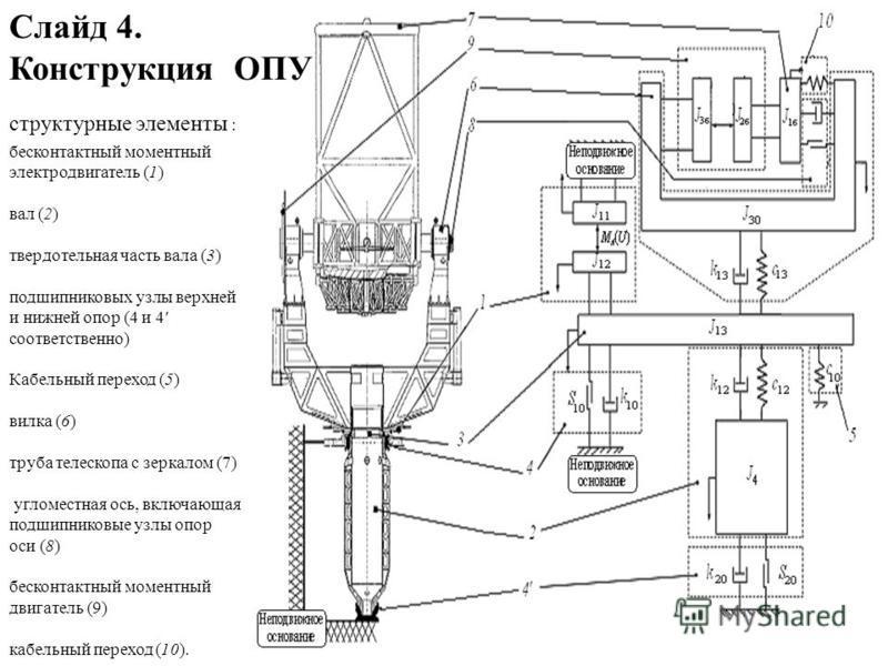 Слайд 4. Конструкция ОПУ бесконтактный моментный электродвигатель (1) вал (2) твердотельная часть вала (3) подшипниковых узлы верхней и нижней опор (4 и 4 соответственно) Кабельный переход (5) вилка (6) труба телескопа с зеркалом (7) угломестная ось,