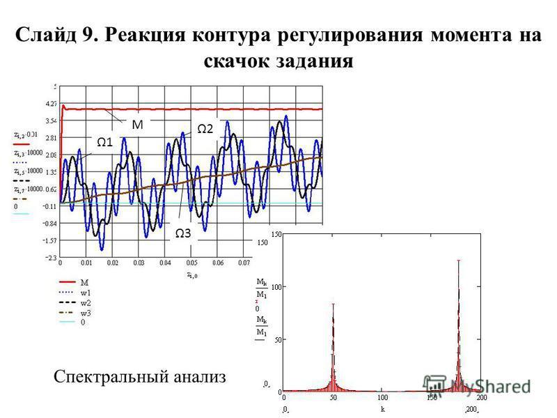 М Ω1 Ω2 Ω3 Слайд 9. Реакция контура регулирования момента на скачок задания Спектральный анализ