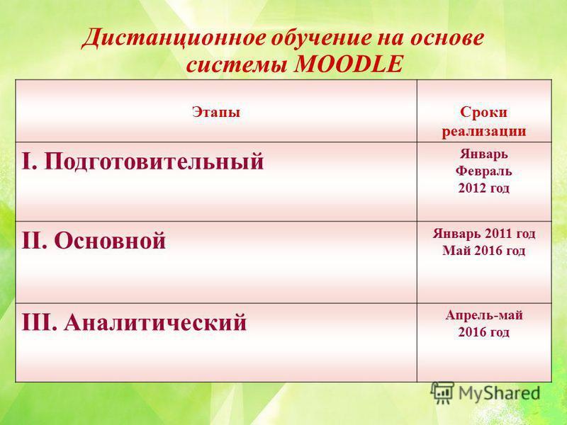 Дистанционное обучение на основе системы MOODLE Этапы Сроки реализации I. Подготовительный Январь Февраль 2012 год II. Основной Январь 2011 год Май 2016 год III. Аналитический Апрель-май 2016 год