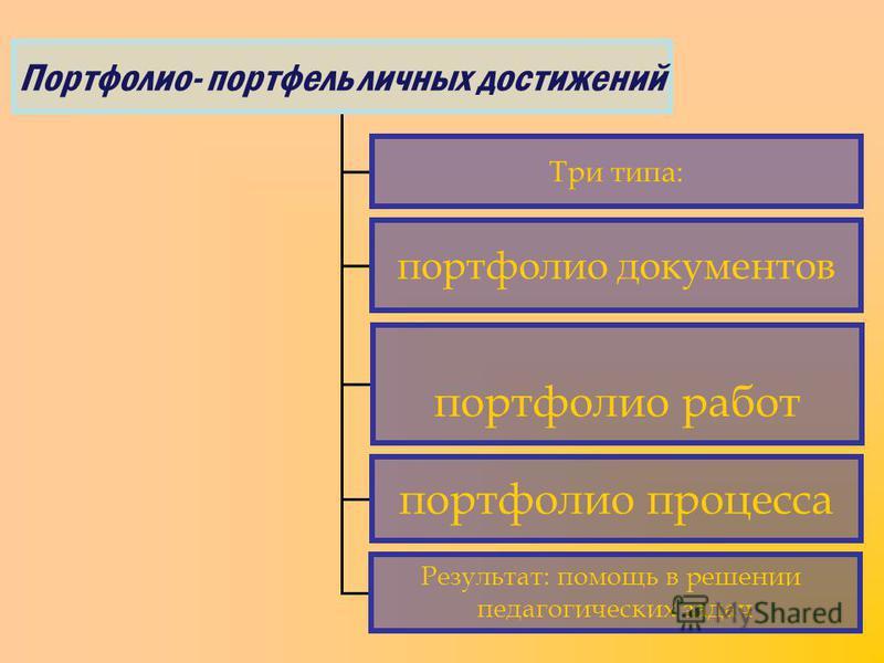 Портфолио- портфель личных достижений Три типа: портфолио документов портфолио работ портфолио процесса Результат: помощь в решении педагогических задач