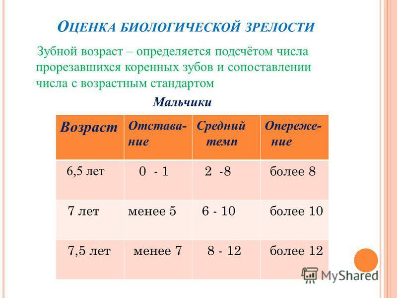 О ЦЕНКА БИОЛОГИЧЕСКОЙ ЗРЕЛОСТИ Зубной возраст – определяется подсчётом числа прорезавшихся коренных зубов и сопоставлении числа с возрастным стандартом Мальчики Возраст Отстава- ние Средний темп Опереже- ние 6,5 лет 0 - 1 2 -8 более 8 7 лет менее 5 6