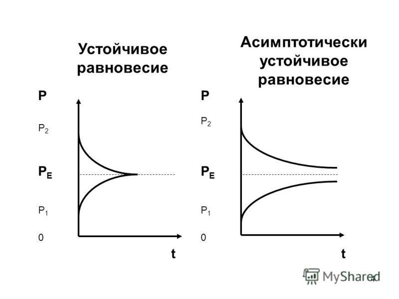 4 РР Р2Р2 Р2Р2 РЕРЕ РЕРЕ Р1Р1 Р1Р1 00 tt Устойчивое равновесие Асимптотически устойчивое равновесие
