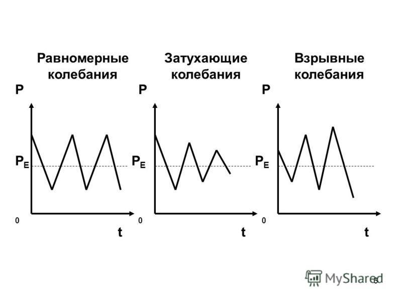 6 Равномерные колебания t Р 0 РEРE Затухающие колебания t Р 0 Взрывные колебания t Р 0 РEРE РEРE