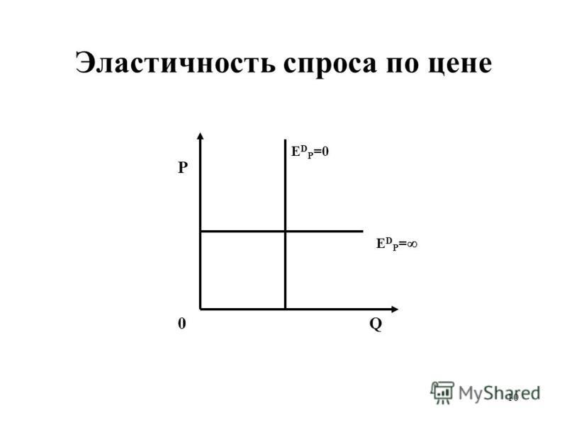 10 Эластичность спроса по цене P Q0 Е D P = Е D P =0