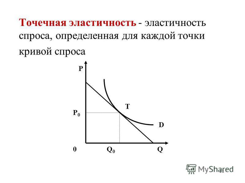 11 Точечная эластичность - эластичность спроса, определенная для каждой точки кривой спроса P 0Q P0P0 Q0Q0 T D