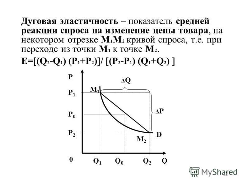 12 Дуговая эластичность – показатель средней реакции спроса на изменение цены товара, на некотором отрезке М 1 М 2 кривой спроса, т.е. при переходе из точки М 1 к точке М 2. Е= (Q 2 -Q 1 ) (P 1 +P 2 ) / (P 2 -P 1 ) (Q 1 +Q 2 ) P 0 Q P0P0 Q0Q0 P1P1 D