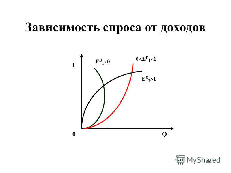 30 Зависимость спроса от доходов I 0Q 0 Е D I 1 Е D I 0 Е D I 1