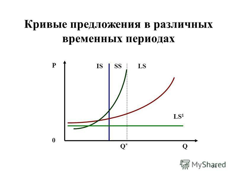 34 Кривые предложения в различных временных периодах P 0 Q ISSS LS Q*Q* LS 1