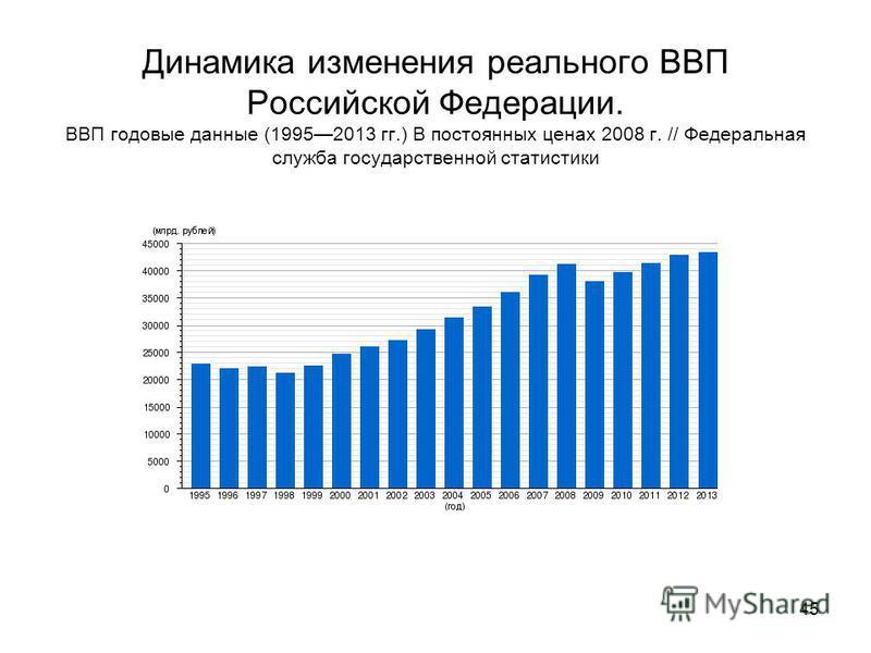 Динамика изменения реального ВВП Российской Федерации. ВВП годовые данные (19952013 гг.) В постоянных ценах 2008 г. // Федеральная служба государственной статистики 45