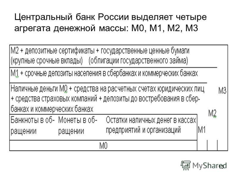 13 Центральный банк России выделяет четыре агрегата денежной массы: М0, М1, М2, М3