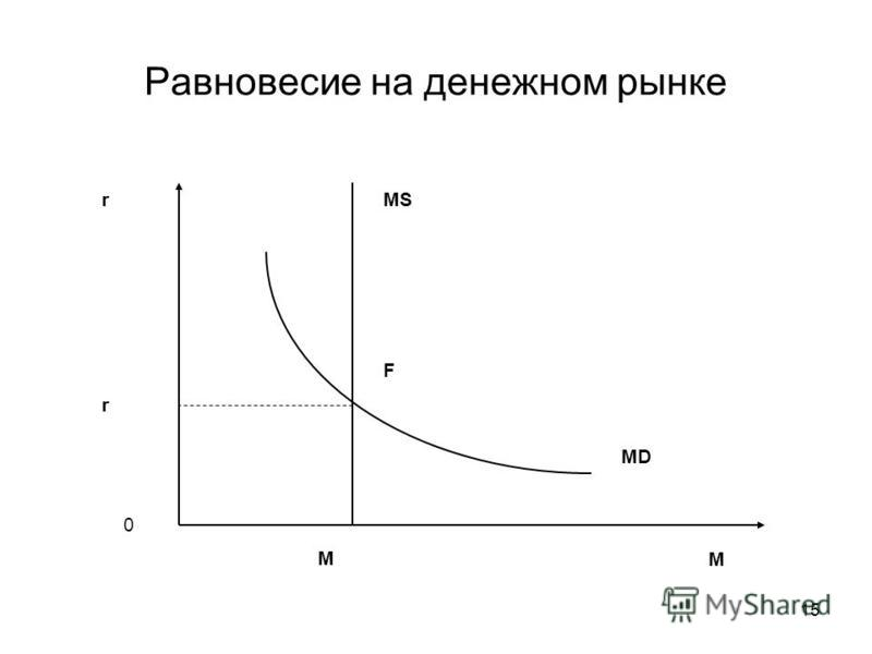 15 Равновесие на денежном рынке r M 0 MS MD r M F