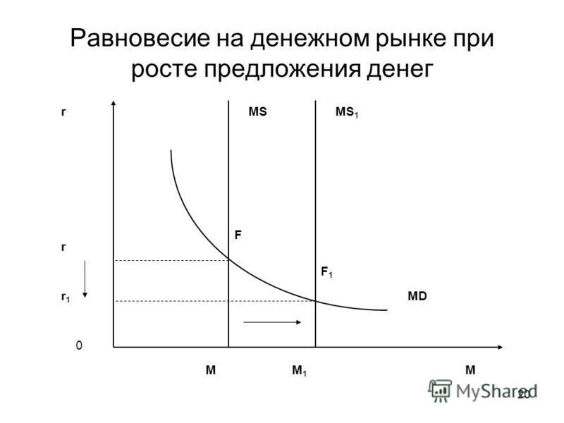 20 Равновесие на денежном рынке при росте предложения денег r M 0 MS MD r1r1 M1M1 MS 1 F F1F1 r M