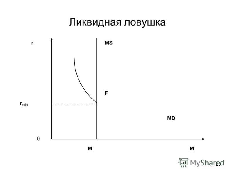 23 Ликвидная ловушка r M 0 MS MD r min M F