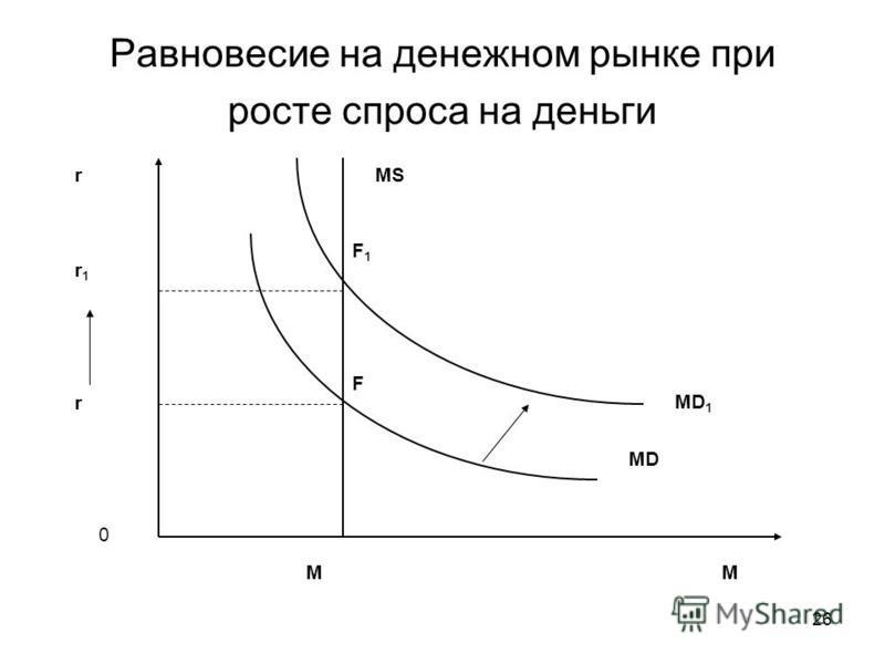 26 Равновесие на денежном рынке при росте спроса на деньги r M 0 MS MD r M F MD 1 F1F1 r1r1