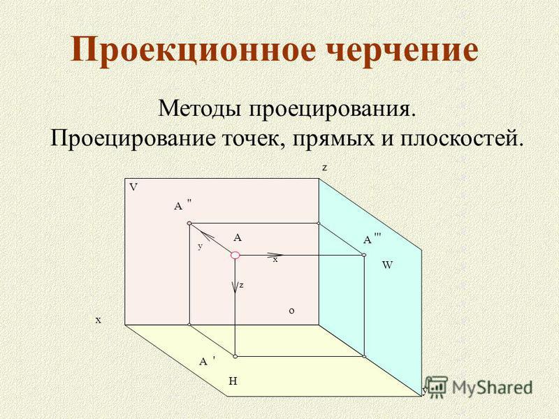 Проекционное черчение Методы проецирования. Проецирование точек, прямых и плоскостей. A A ' A  A ''' x y z H V W o z y x