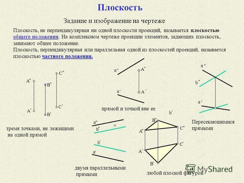 Плоскость Задание и изображение на чертеже Плоскость, не перпендикулярная ни одной плоскости проекций, называется плоскостью общего положения. На комплексном чертеже проекции элементов, задающих плоскость, занимают общее положение. Плоскость, перпенд