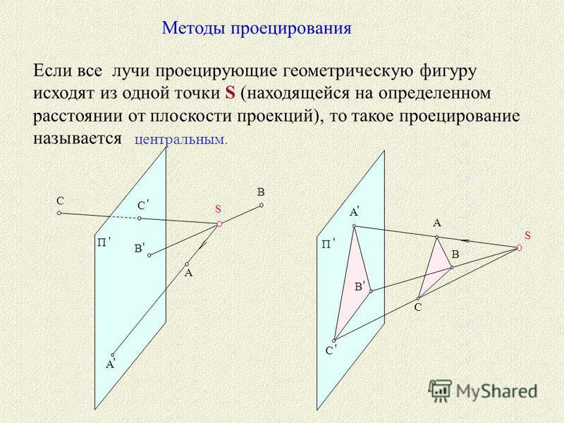S A B C П ' A ' B ' C ' A ' A B ' C ' П ' S C B Методы проецирования Если все лучи проецирующие геометрическую фигуру исходят из одной точки S (находящейся на определенном расстоянии от плоскости проекций), то такое проецирование называется центральн