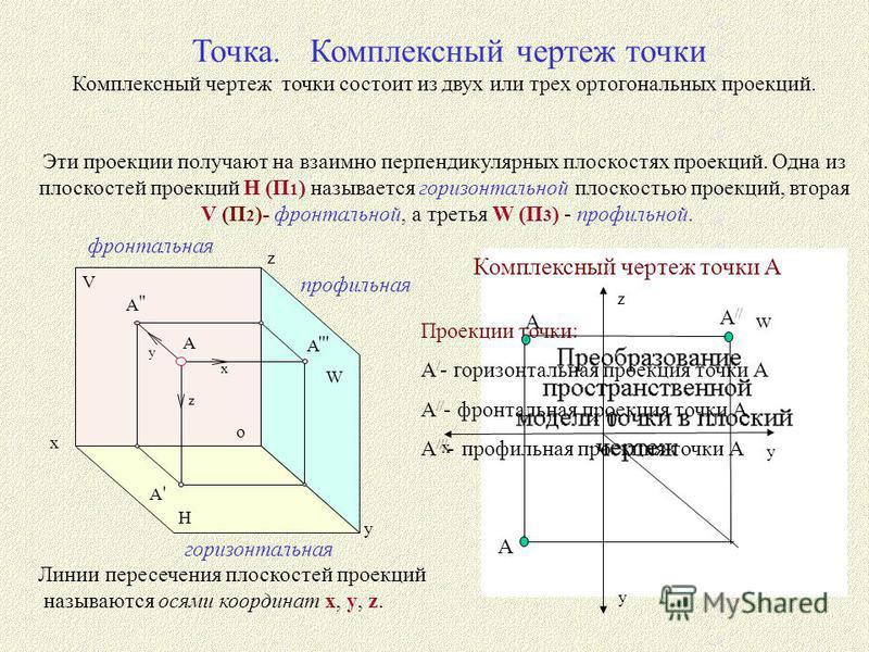 Линии пересечения плоскостей проекций называются осями координат x, y, z. Точка. Комплексный чертеж точки Комплексный чертеж точки состоит из двух или трех ортогональных проекций. Эти проекции получают на взаимно перпендикулярных плоскостях проекций.