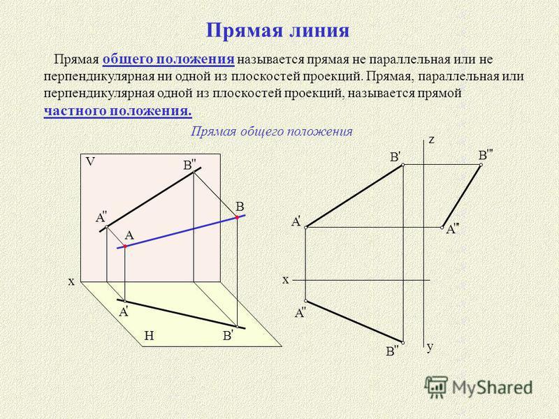 Прямая линия Прямая общего положения называется прямая не параллельная или не перпендикулярная ни одной из плоскостей проекций. Прямая, параллельная или перпендикулярная одной из плоскостей проекций, называется прямой частного положения. A B V H x A