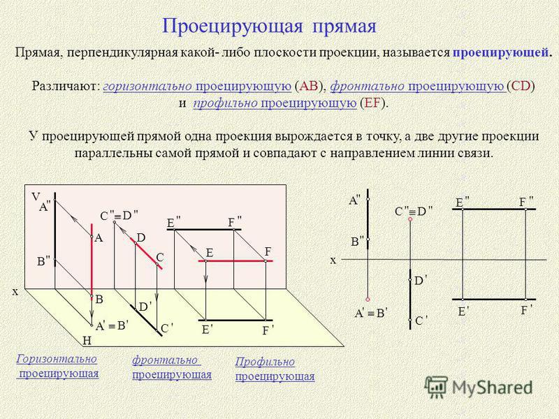 Проецирующая прямая Прямая, перпендикулярная какой- либо плоскости проекции, называется проецирующей. Различают: горизонтально проецирующую (AB), фронтально проецирующую (CD) и профильно проецирующую (EF). У проецирующей прямой одна проекция вырождае