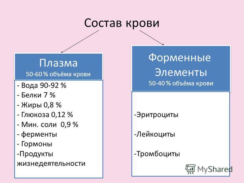 Состав крови Плазма 50-60 % объёма крови Плазма 50-60 % объёма крови Форменные Элементы 50-40 % объёма крови Форменные Элементы 50-40 % объёма крови - Вода 90-92 % - Белки 7 % - Жиры 0,8 % - Глюкоза 0,12 % - Мин. соли 0,9 % - ферменты - Гормоны -Прод