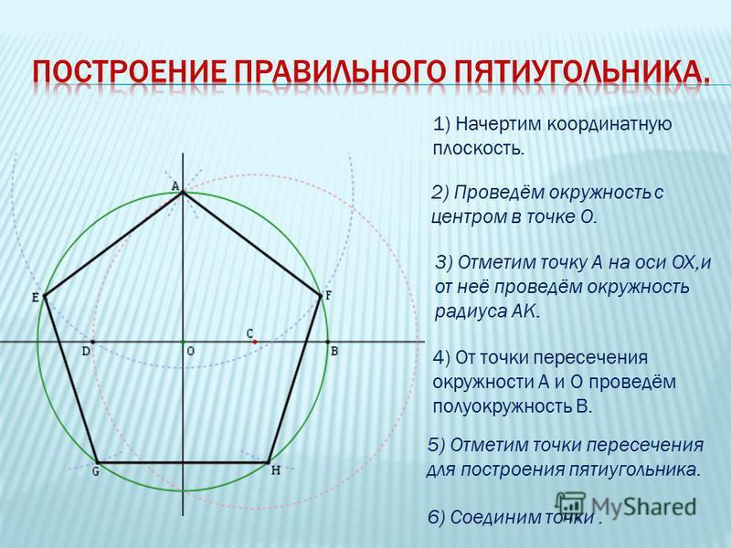 1) Начертим координатную плоскость. 4) От точки пересечения окружности А и О проведём полуокружность В. 2) Проведём окружность с центром в точке О. 3) Отметим точку А на оси OX,и от неё проведём окружность радиуса АК. 5) Отметим точки пересечения для