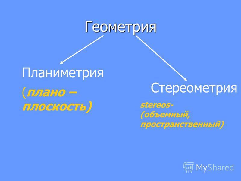 Геометрия Планиметрия Стереометрия (плана – плоскость) stereos- (объемный, пространственный)
