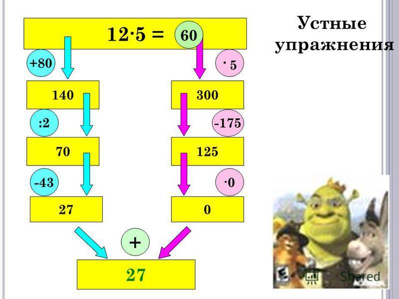125 = 027 70 140300 125 27 +80 :2 -43 60 · 5· 5 -175 0 + Устные упражнения
