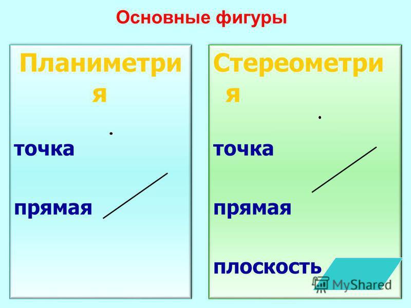 Планиметри я точка прямая Планиметри я точка прямая Стереометри я точка прямая плоскость Стереометри я точка прямая плоскость Основные фигуры