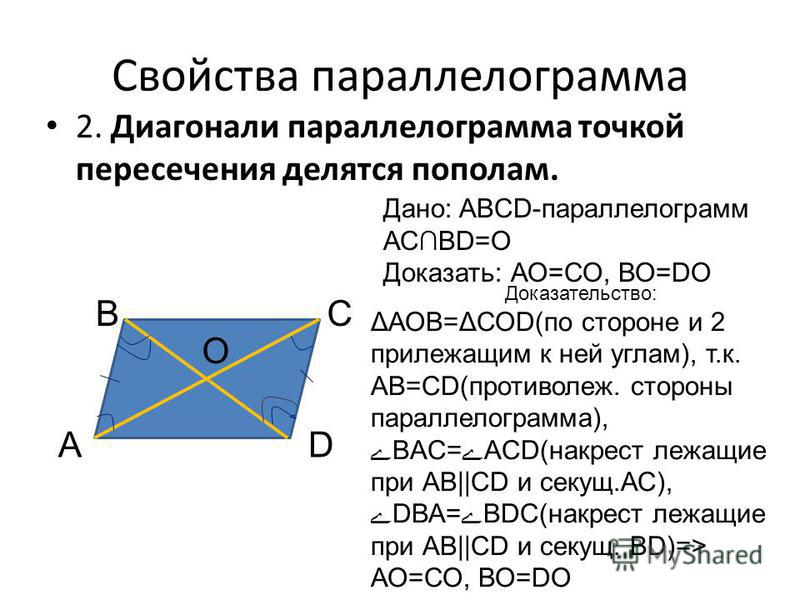 Свойства параллелограмма 2. Диагонали параллелограмма точкой пересечения делятся пополам. А ВС D Дано: ABCD-параллелограмм АСВD=О Доказать: АО=СО, ВО=DO О Доказательство: ΔАОВ=ΔСОD(по стороне и 2 прилежащим к ней углам), т.к. АВ=СD(противолежа. сторо