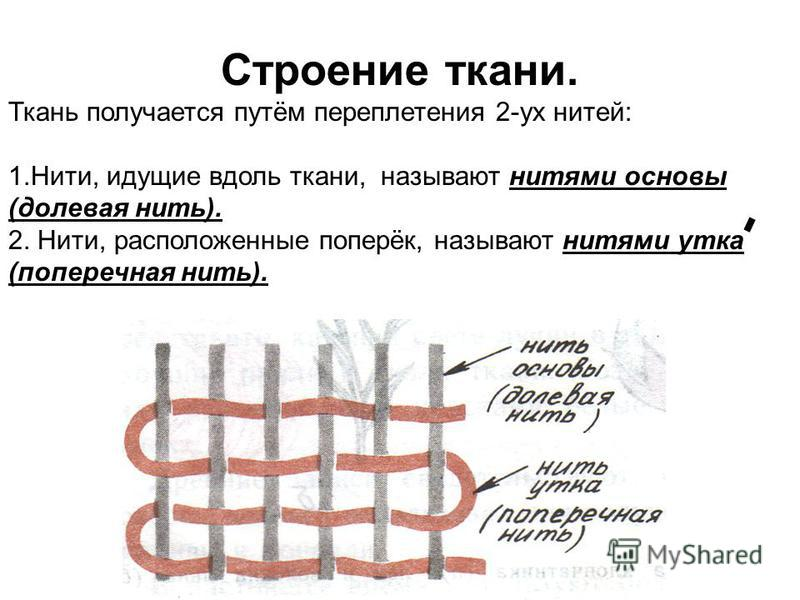 Строение ткани. Ткань получается путём переплетения 2-ух нитей: 1.Нити, идущие вдоль ткани, называют нитями основы (долевая нить). 2. Нити, расположенные поперёк, называют нитями утка (поперечная нить).