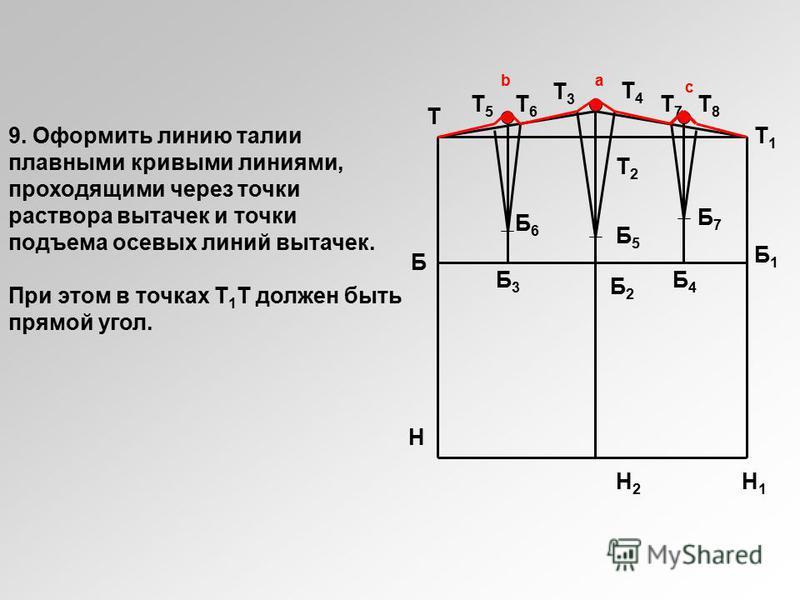 Н Н2Н2 Т Б5Б5 Т2Т2 Б2Б2 Т4Т4 Т3Т3 Б3Б3 Б4Б4 Н1Н1 Б Б6Б6 Б7Б7 Т7Т7 Т8Т8 Т6Т6 Т5Т5 ba c Т1Т1 Б1Б1 9. Оформить линию талии плавными кривыми линиями, проходящими через точки раствора вытачек и точки подъема осевых линий вытачек. При этом в точках Т 1 Т д