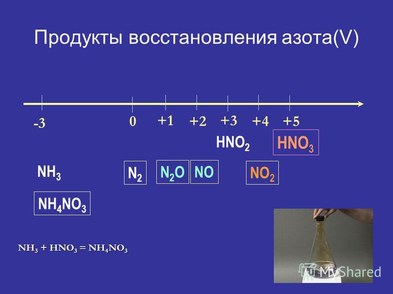 Продукты восстановления азота(V) -3 0 +1 +2 +3 +4+5 HNO 3 NO 2 HNO 2 NO N2ON2O N2N2 NH 3 NH 4 NO 3 NH 3 + HNO 3 = NH 4 NO 3