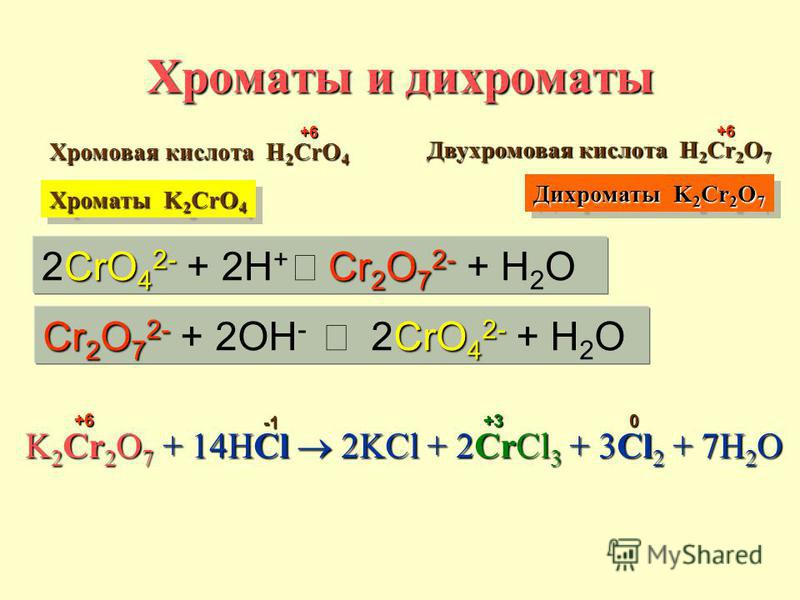 Хроматы и дихроматы K2Cr2O7 + 14HCl 2KCl + 2CrCl3 + 3Cl2 + 7H2O Cr 2 O 7 2- CrO 4 2- Cr 2 O 7 2- + 2OH - 2CrO 4 2- + H 2 O CrO 4 2- Cr 2 O 7 2- 2CrO 4 2- + 2H + Cr 2 O 7 2- + H 2 O Хромовая кислота H H H H2CrO4 +6 Двухромовая кислота H H H H2Cr2O7 +6