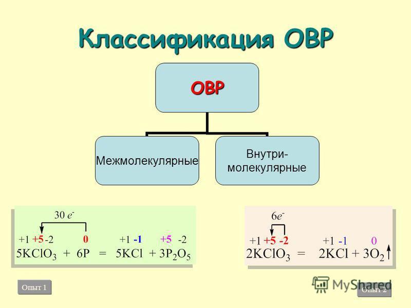 Классификация ОВР ОВР Межмолекулярные Внутри- молекулярные Опыт 1 Опыт 2