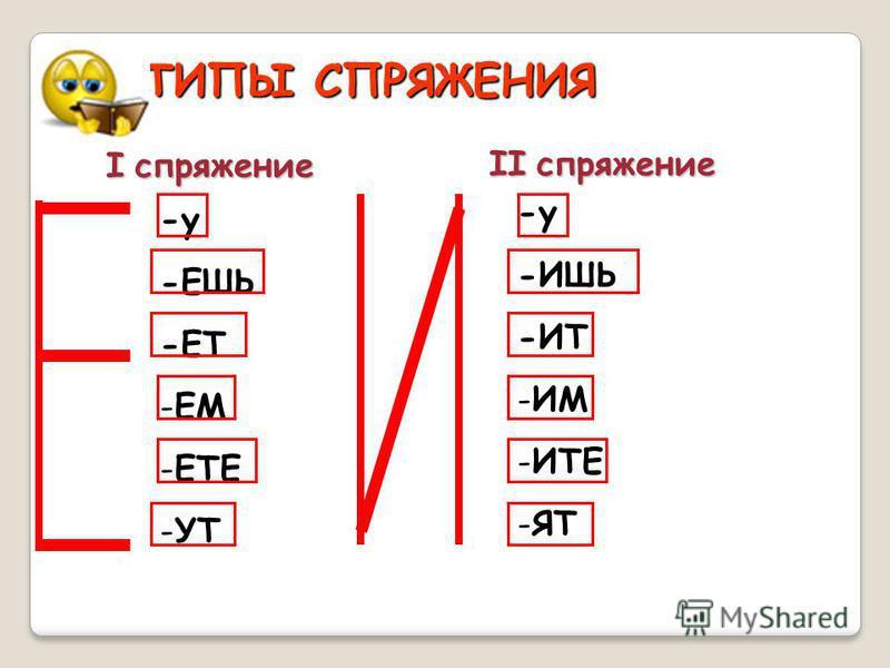 Глаголы настоящего и будущего времени I спряжениеII спряжение Ед. число 1 л.я-у -ю 2 л.ты-ёшь, -ешь -ишь 3 л.он(а)-ёт, -ет-ат, -яд Мн. число 1 л.мы-ём, -ем-им 2 л.вы-ёте, -ете-ите 3 л.они-ут, -ют-ат, -яд