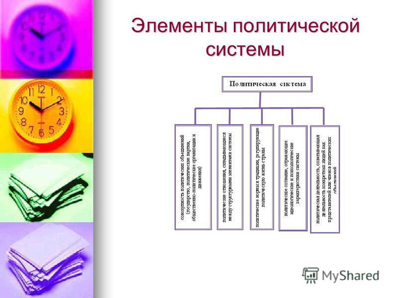 Элементы политической системы