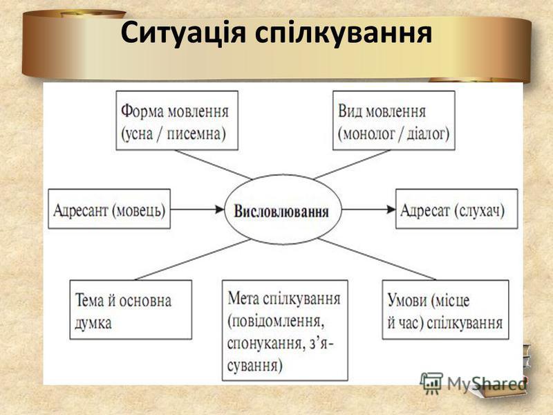 Ситуація спілкування